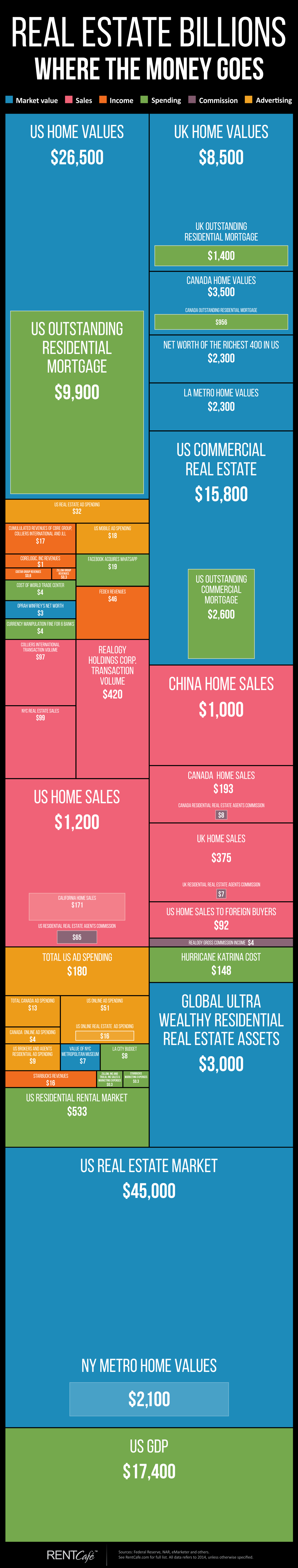 Real estate billions: expenses, income, market values, advertising