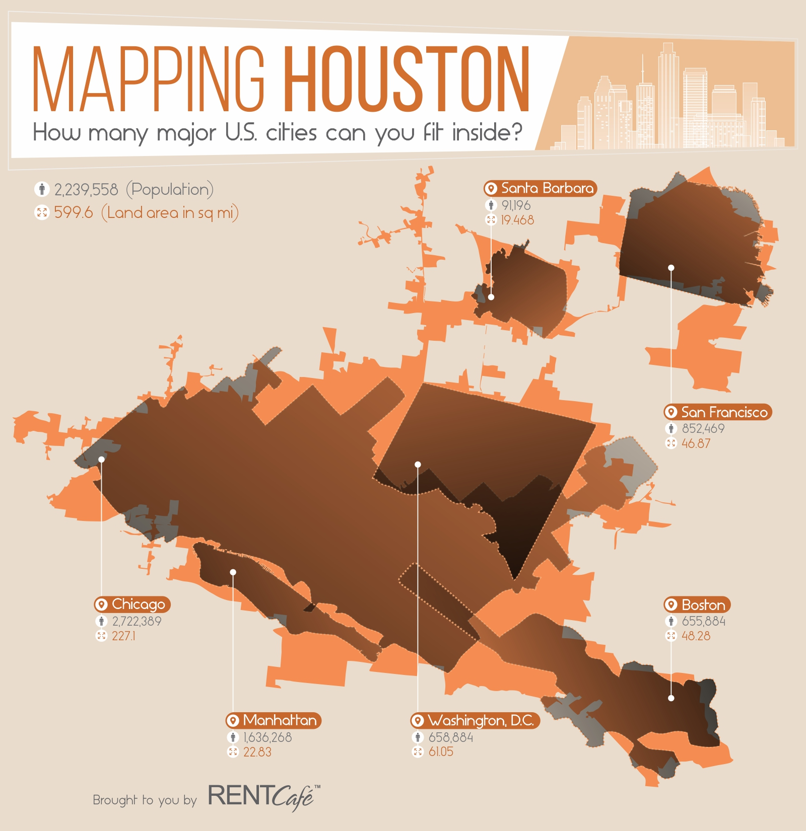 Mapping Houston City: How Many major U.S. Cities can you fit inside?