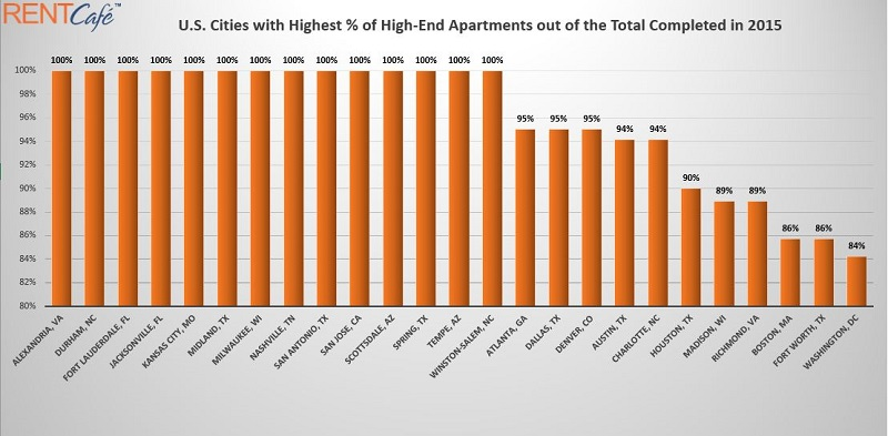 Rent Cafe Top 25 US Cities for High-End Rentals 2015