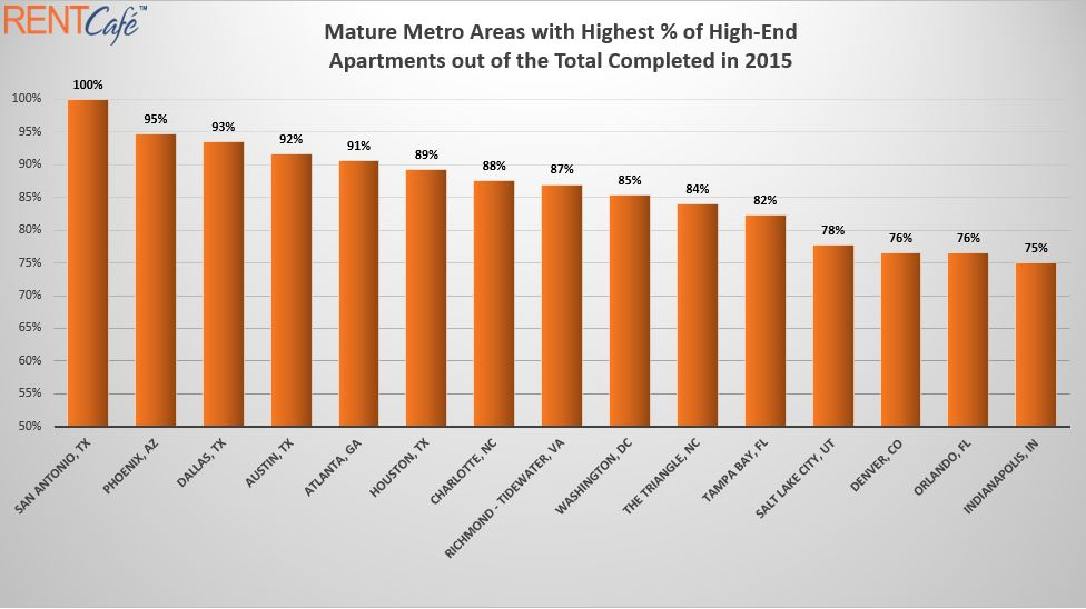 *Chart includes U.S. metro areas with 16 or more multi-family properties of 50 or more units completed in 2015.