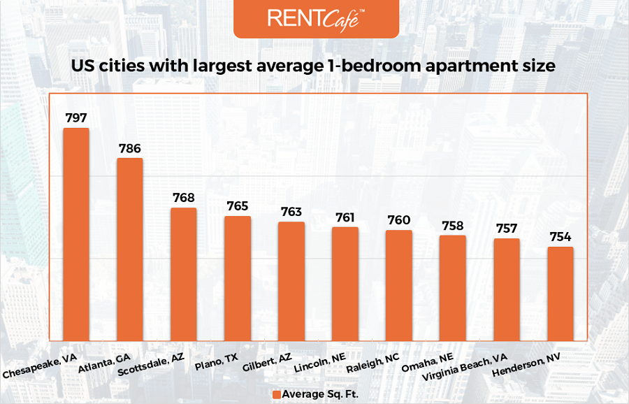 largest_1bed_apartments_city_top