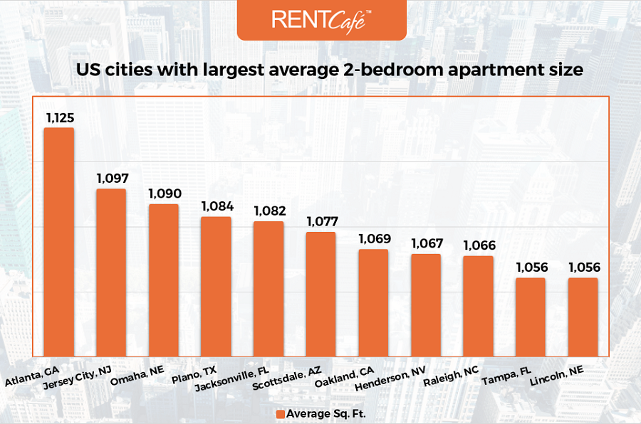 largest_2bed_apartments_city_top