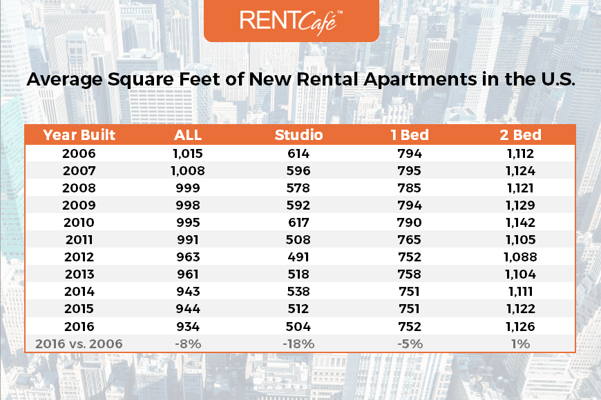 average_square_feet_new_rental_apartments