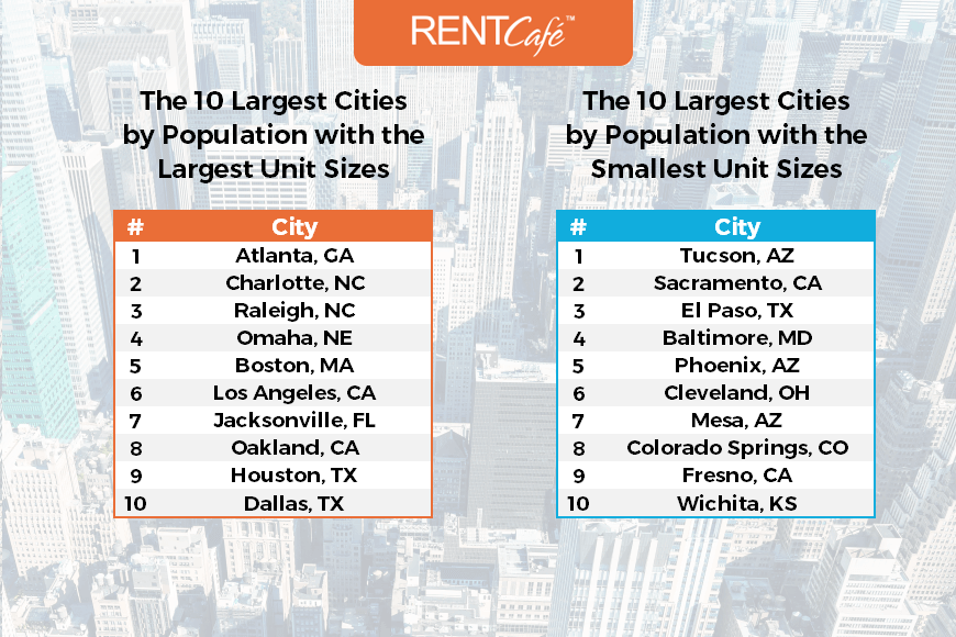 top_largest_cities_apartment_size