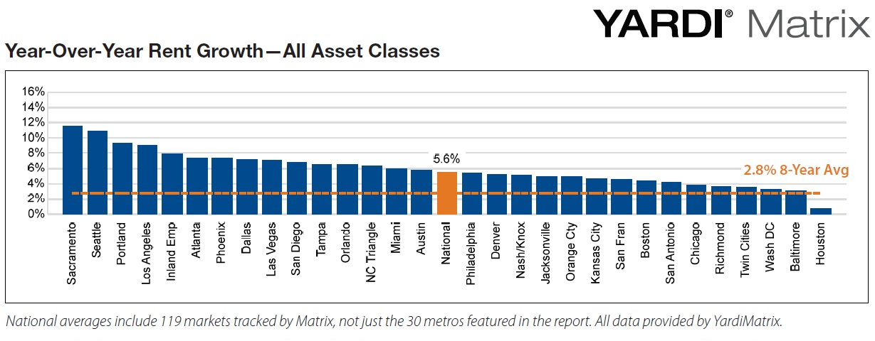 Rent Growth in America's Top Performing Markets in June 2016