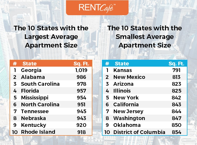 How Big Is A Rental Home In The Us Average Apartment Size By State