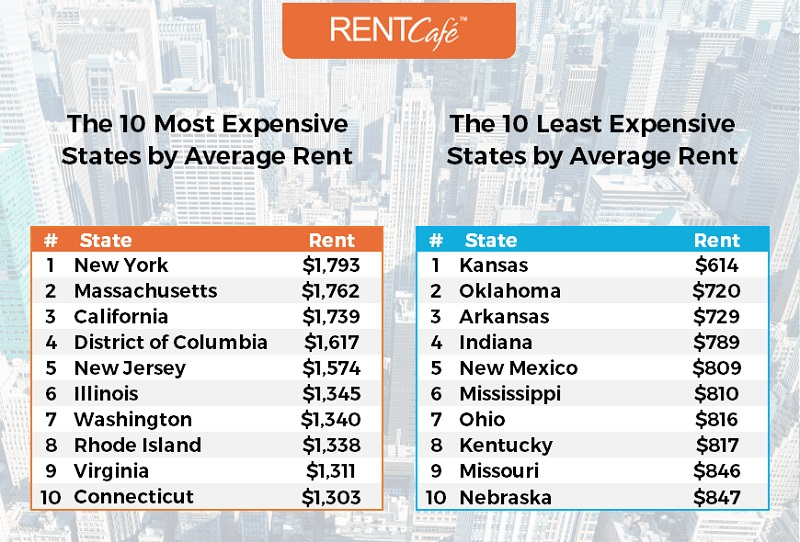 States with most and least expensive rents