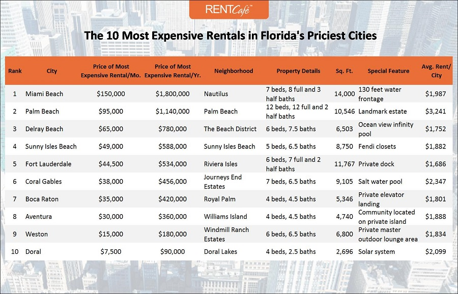 the most luxurious rentals in 10 of Florida's most expensive cities for renters