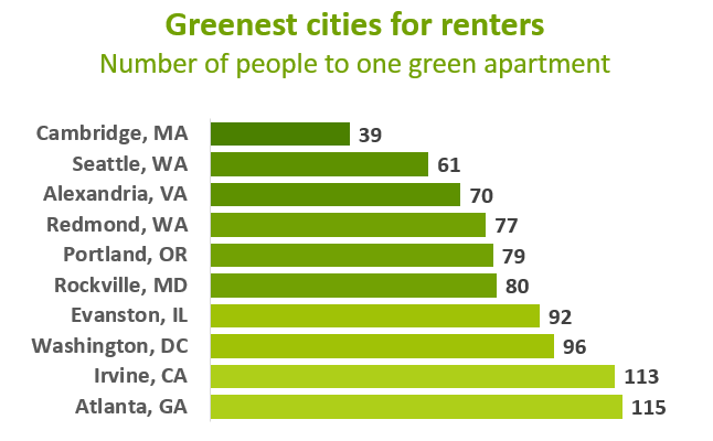 Greenest cities for renters
