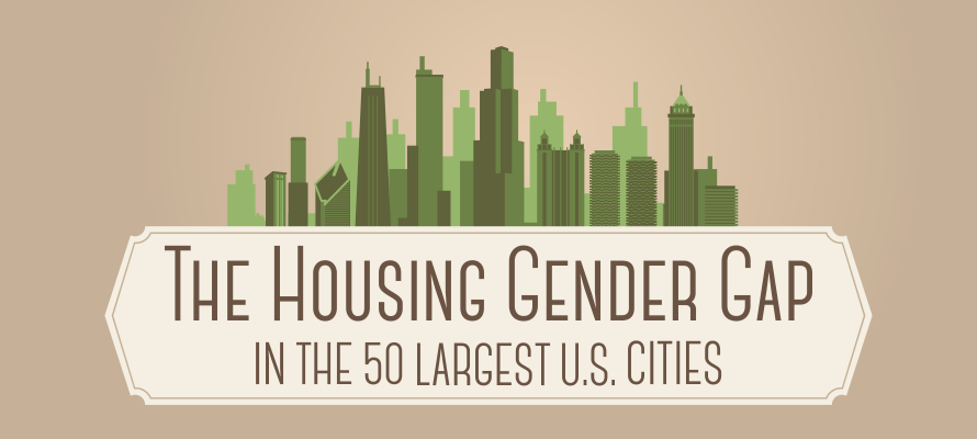 Gender Gap in Major US Cities—Renting is beyond the Reach of Most Women