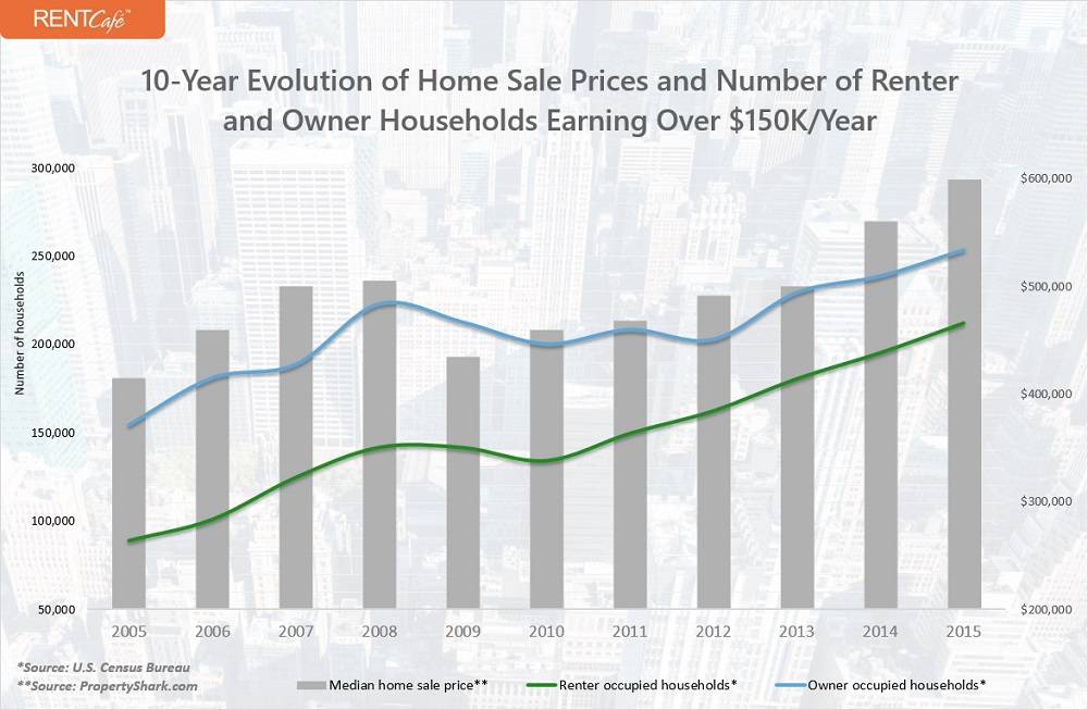 110-Year Evolution of Home Sale Prices and Number of Renter and Owner Households Earning Over $150K/Year