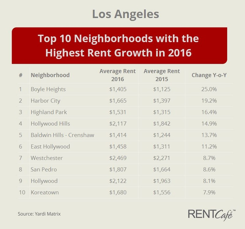 Los Angeles Top Neighborhoods with the Highest Rent Change