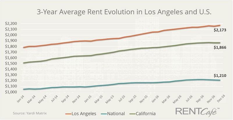 Los Angeles Area Average Rent Evolution 2016