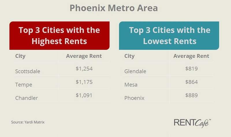 Phoenix Metro Area top Least and Most Expensive Cities 2016