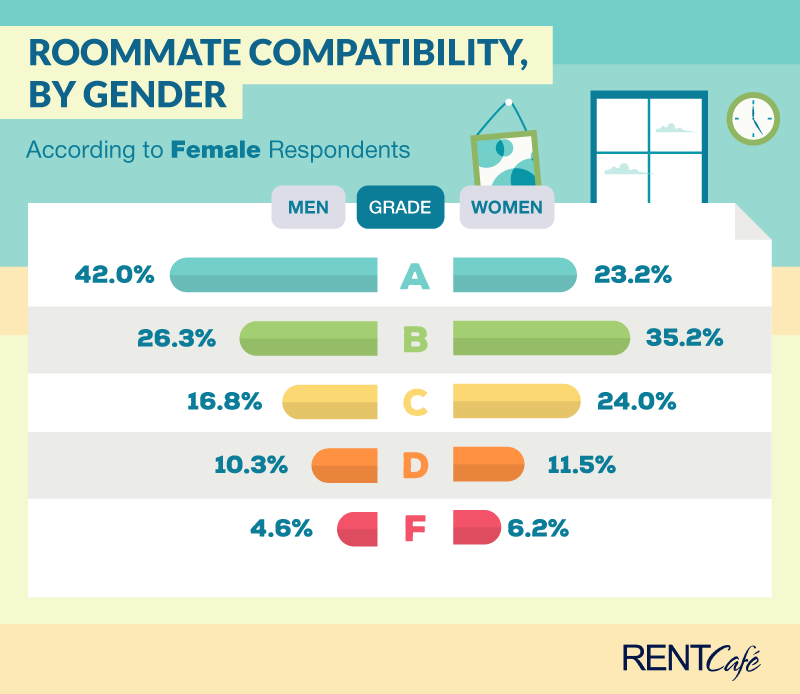 female-renters-are-compatible-with-male