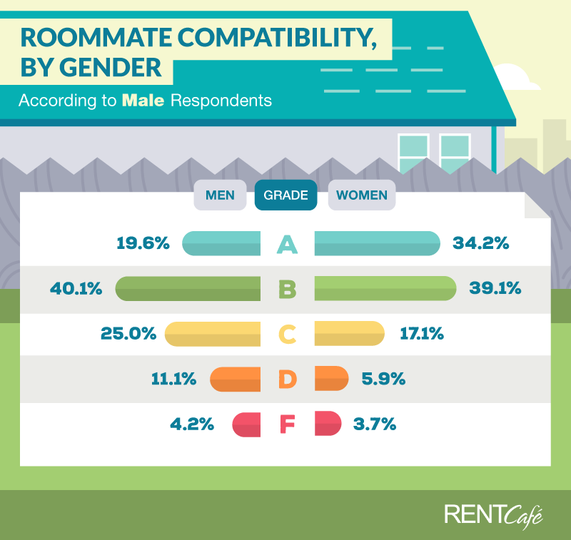 male-renters-are-compatible-with-female