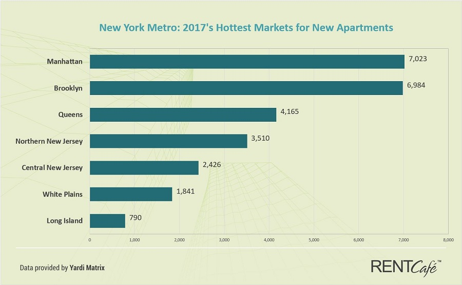 Top Markets for New Apartments in New York Metro Area in 2017