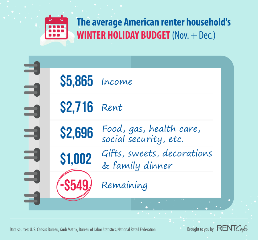 Study: The Winter Holidays Pushing American Renters into Debt - The winter holiday budget of the average American renter
