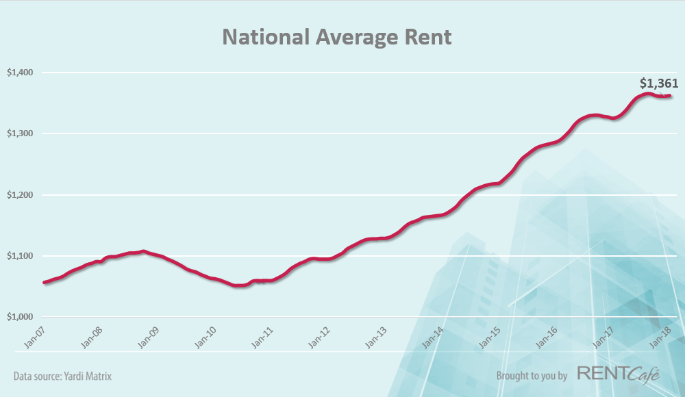 national_rent_changes_january_2018