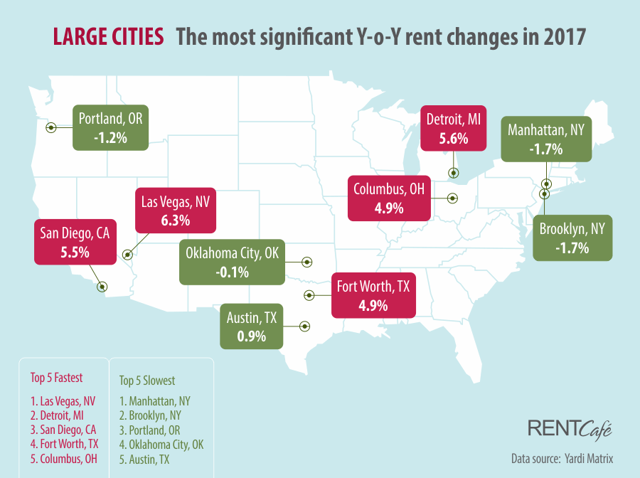 2017 Year End Report Large Cities RentCafe