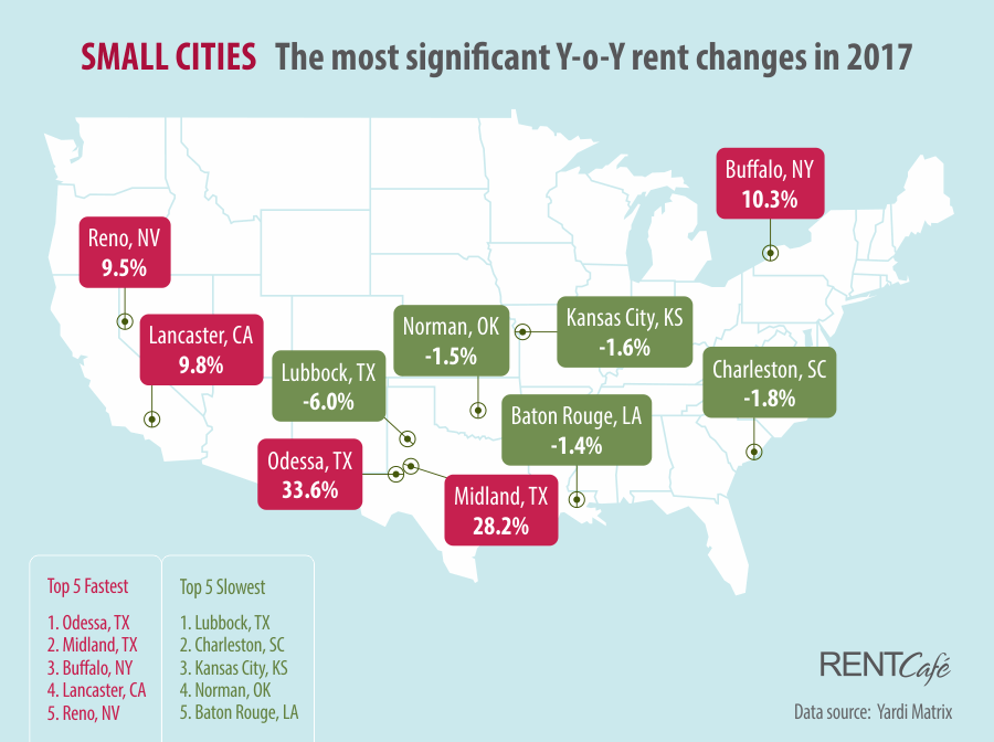 2017 Year End Report Small Size Cities RentCafe