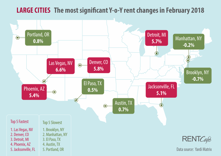 Rent Cafe Rent Prices Large Cities February 2018