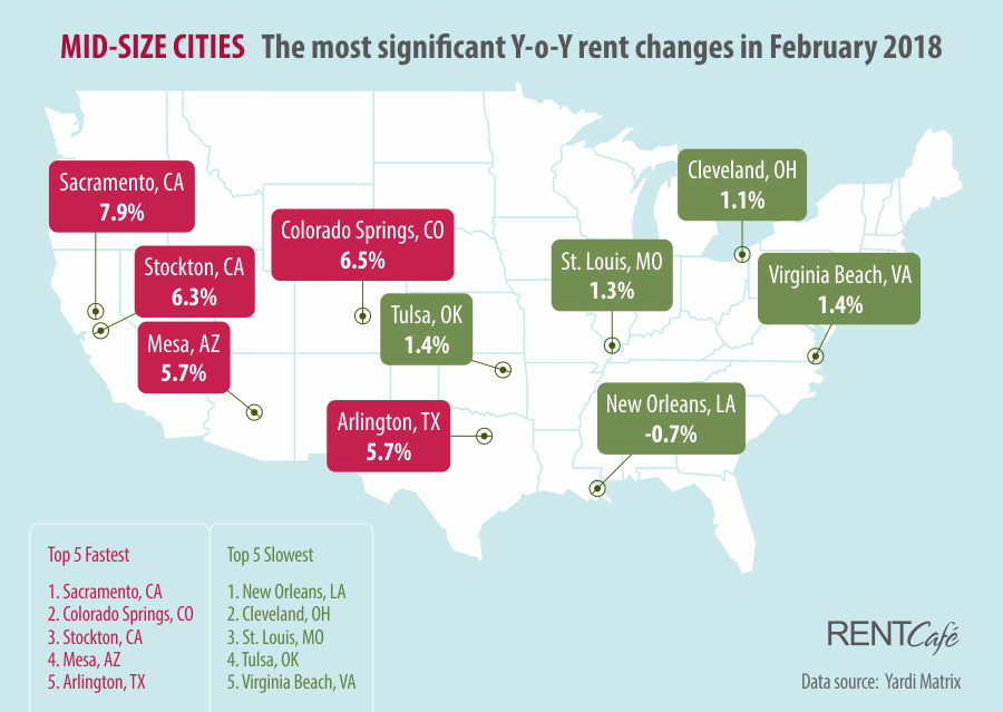 Rent Cafe Rent Prices Mid-Size Cities February 2018