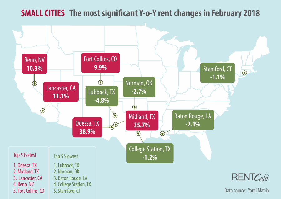 Rent Cafe Rent Prices Small Cities February 2018