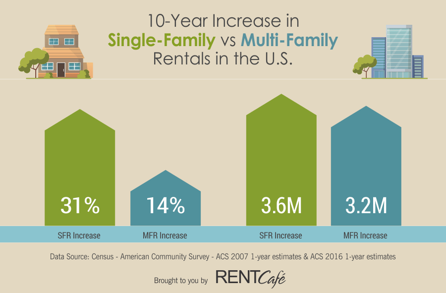 RentCafe Single Family Rentals versus Apartments in the US