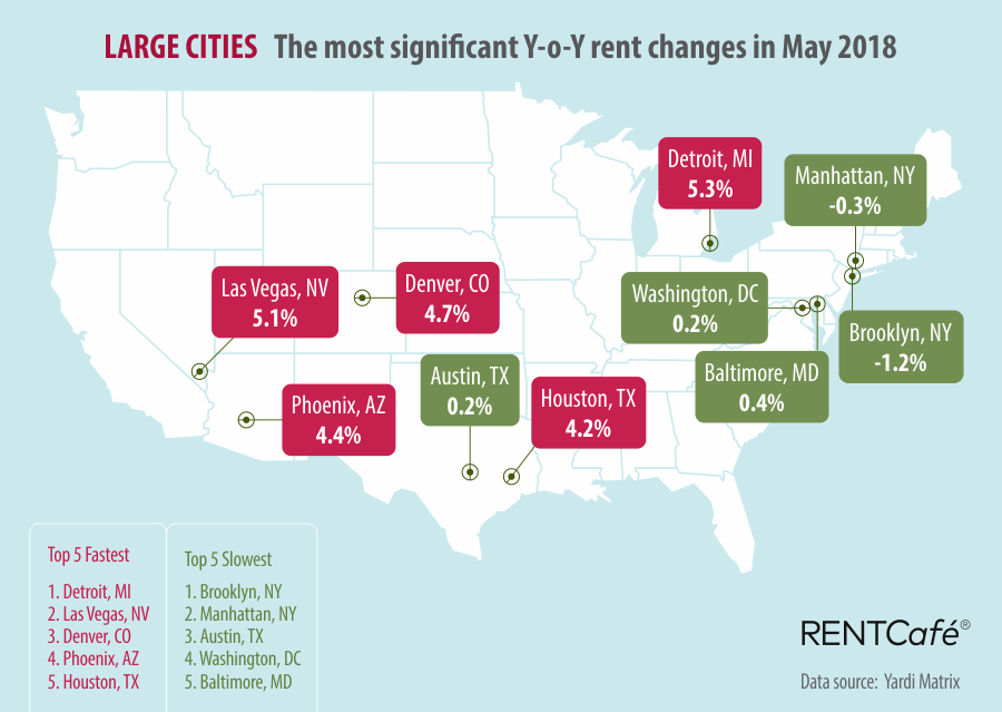 large_cities_rent_changes