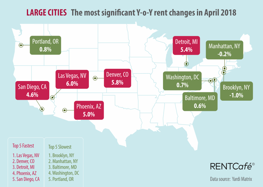 Rent Cafe Rent Prices Large Cities March 2018