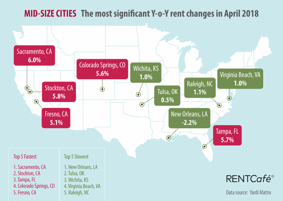 Mid-size Cities RentCafe National Rent Prices March 2018