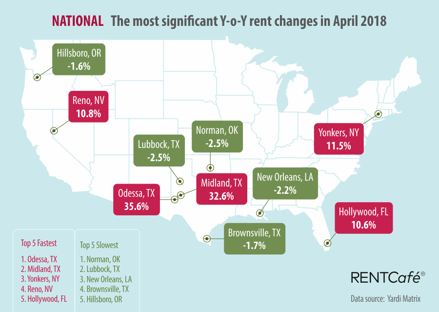 RentCafe National Rent Prices March 2018