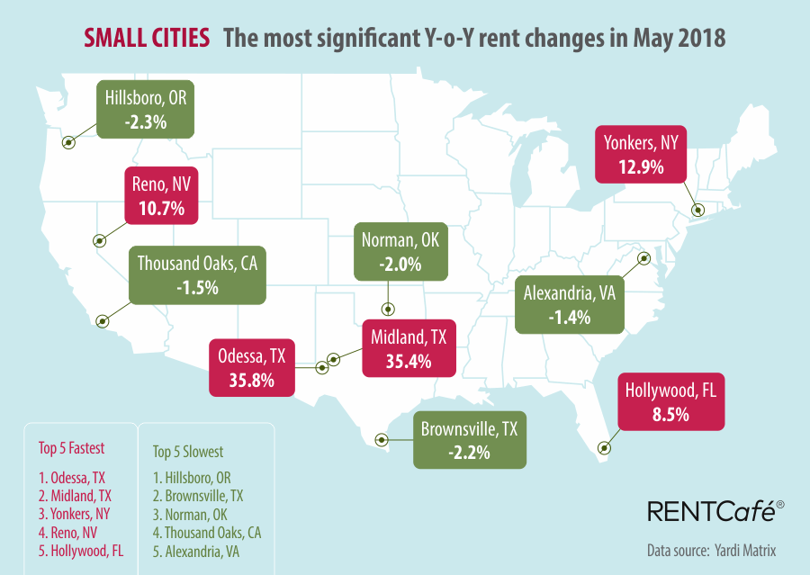 rent_increase_small_cities