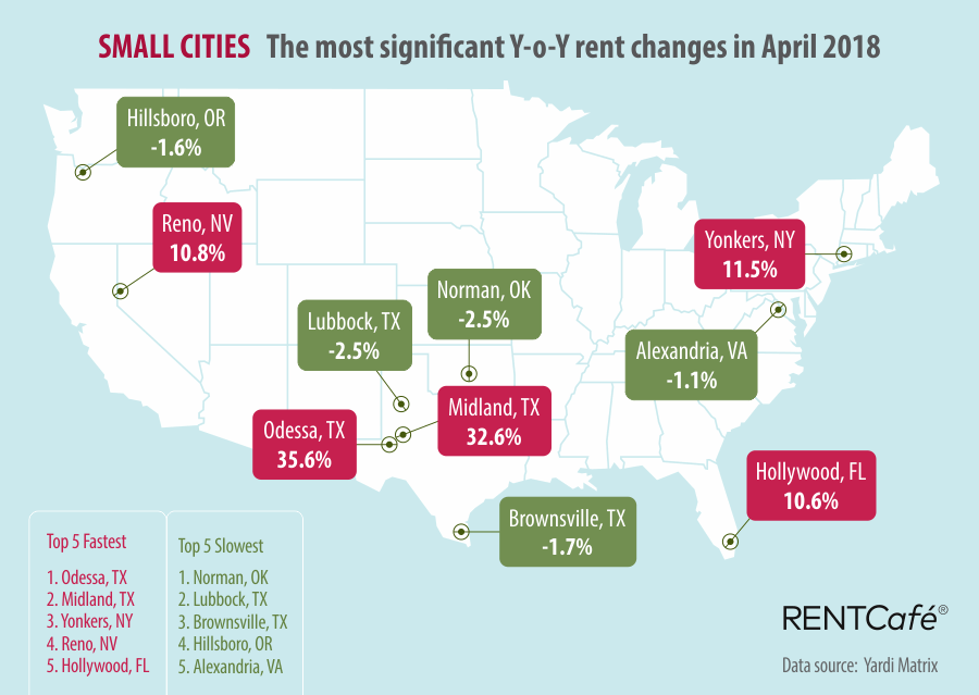 Small Cities RentCafe National Rent Prices March 2018