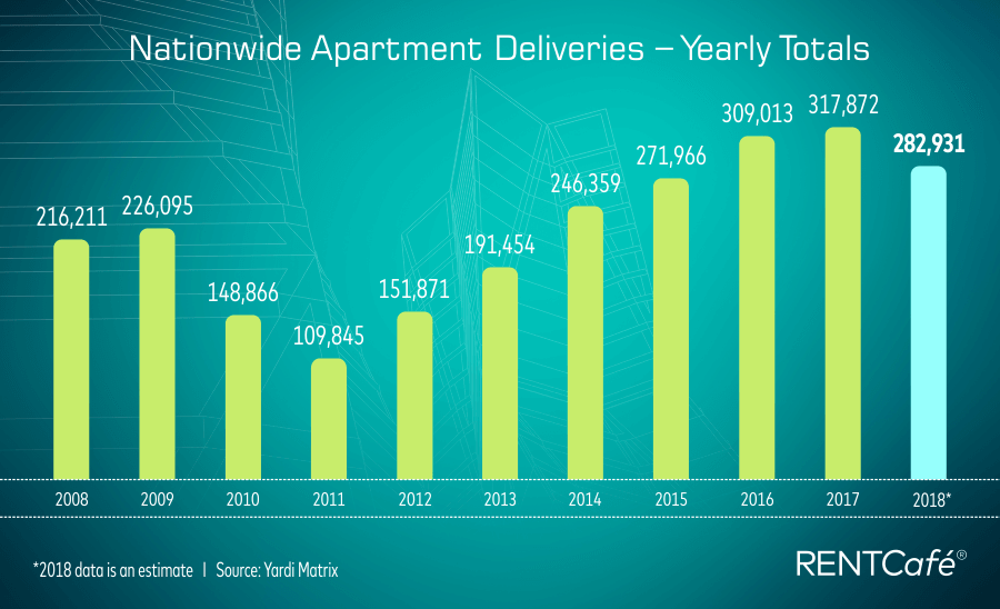 Apartments Delivered - yearly