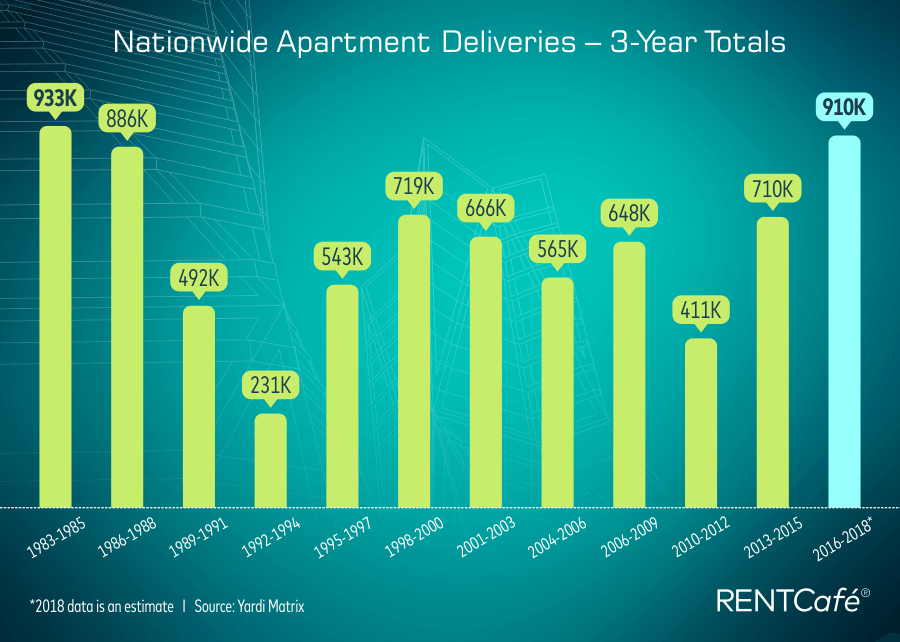 Apartments delivered (1983-2018)