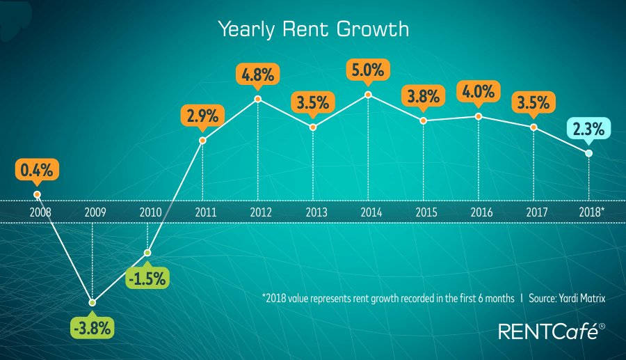 Yearly rent growth (2008-2018)