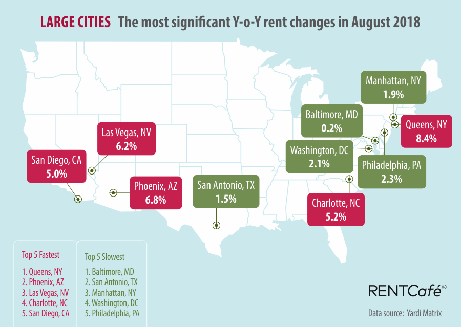 Large Cities RentCafe National Rent Prices August 2018