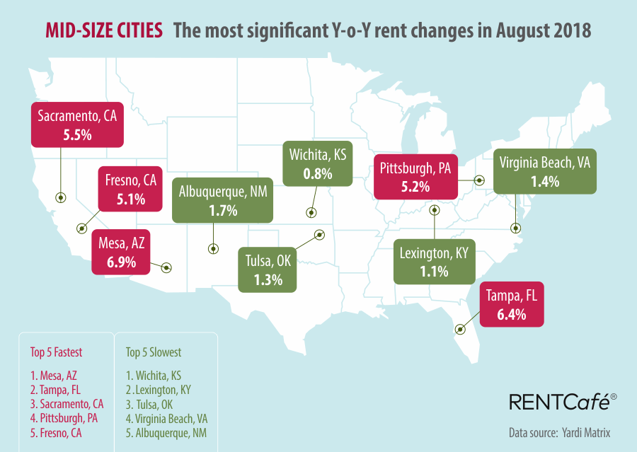 Mid-size Cities RentCafe National Rent Prices August 2018
