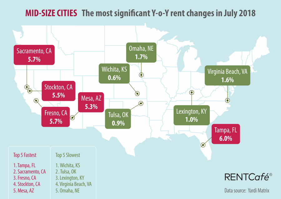 Mid-size Cities RentCafe National Rent Prices July 2018