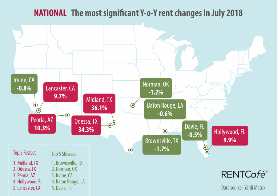 National Cities RentCafe National Rent Prices July 2018