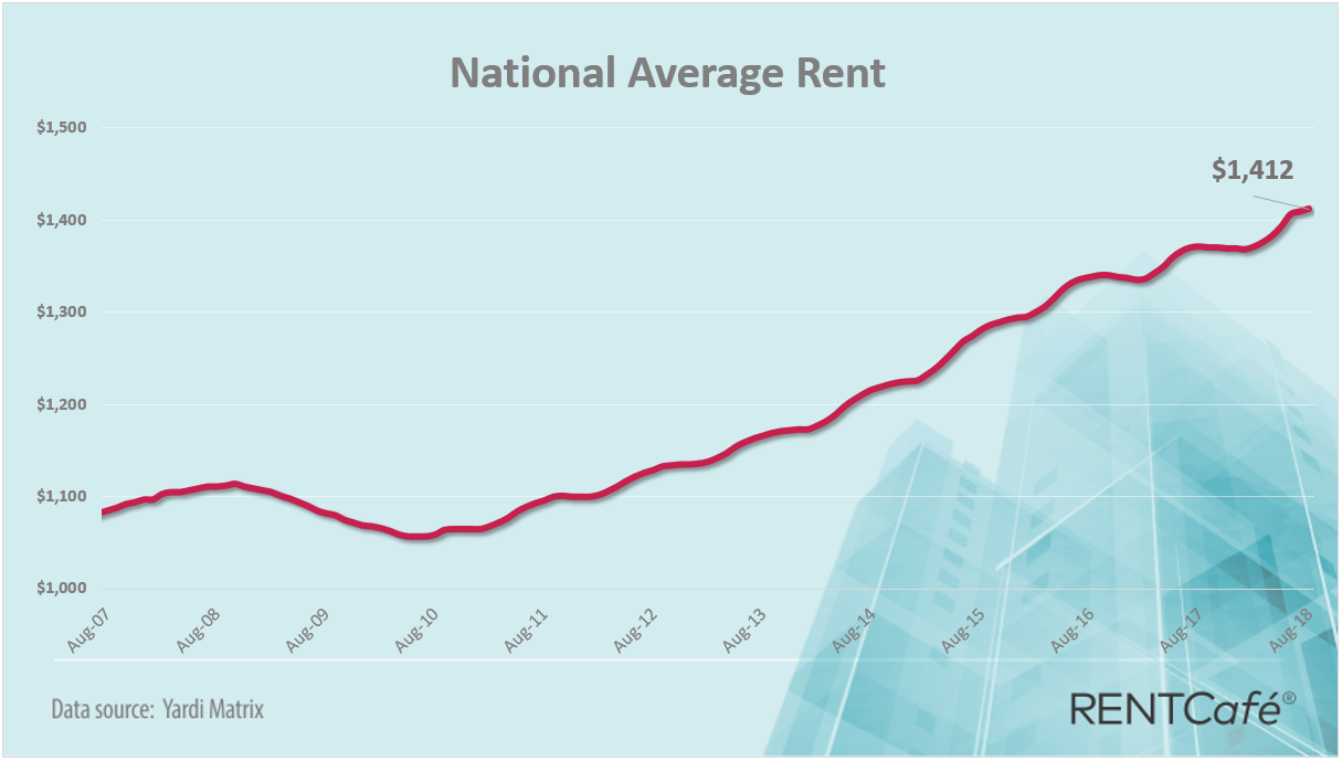 National apartment average rent August 2018