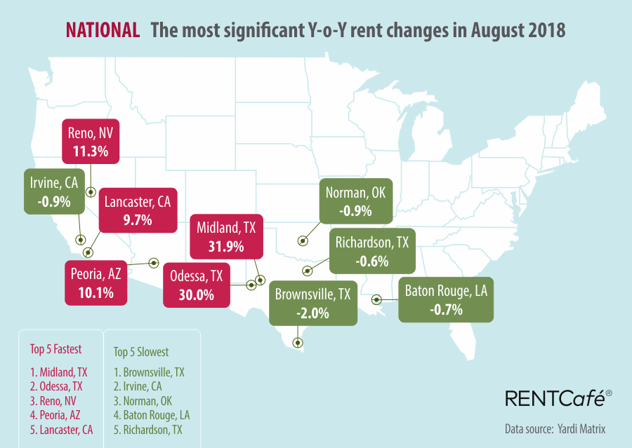 RentCafe August 2018 National Rent Report