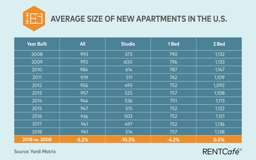 How big is an average apartment in the US?
