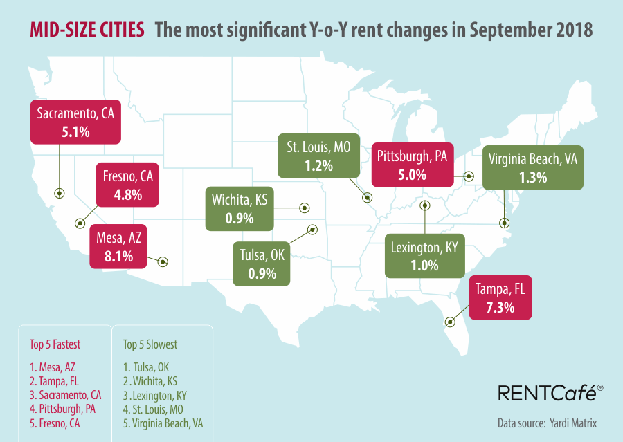 Mid-size Cities RentCafe National Rent Prices September 2018