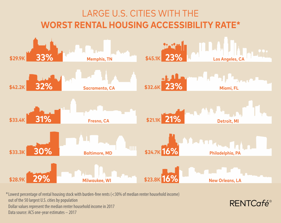 rental housing accessibility - top 10 least accessible markets