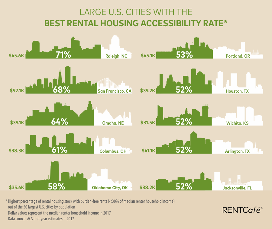 rental housing accessibility - top 10 most accessible markets