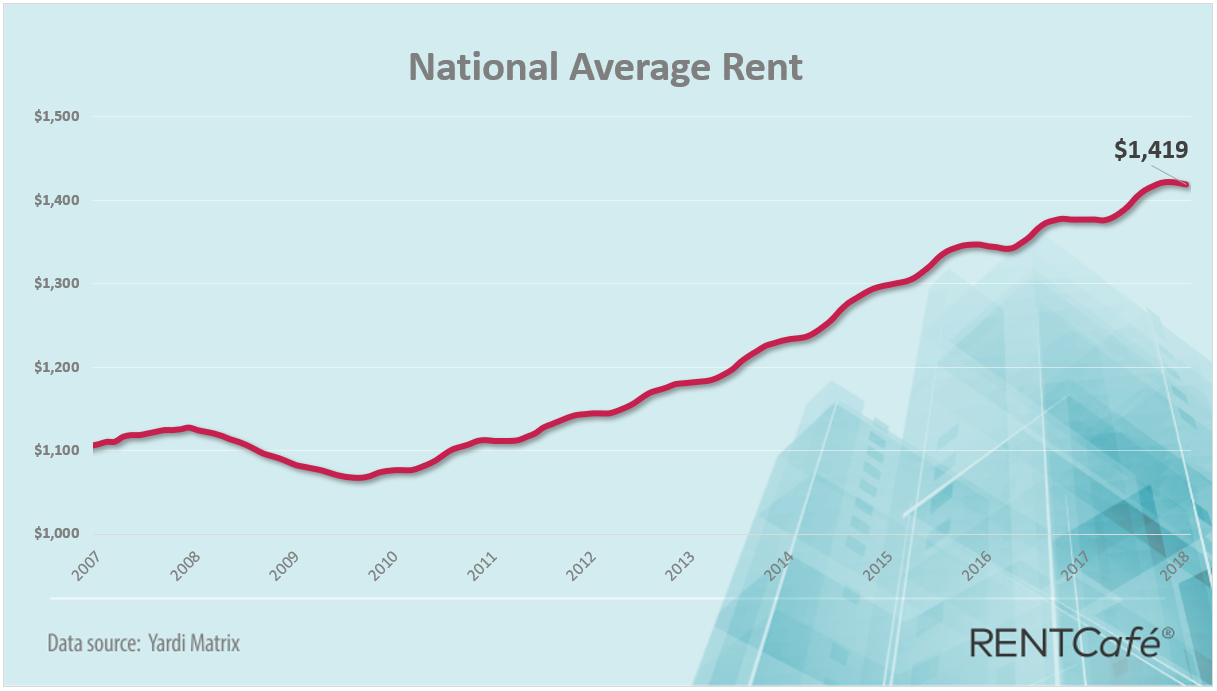 National apartment average rent in 2018