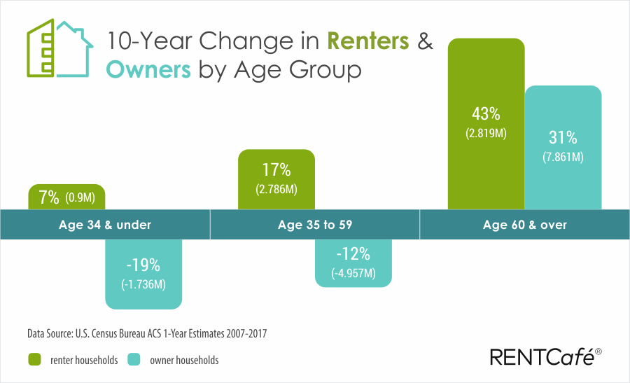 Aging-renters-owners